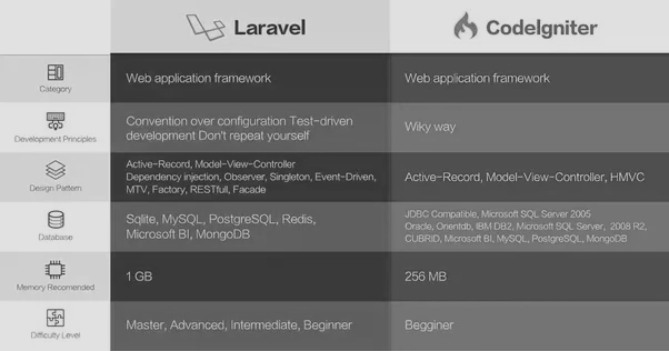 comparison-with-php-along-codeigniter-and-laravel-framework
