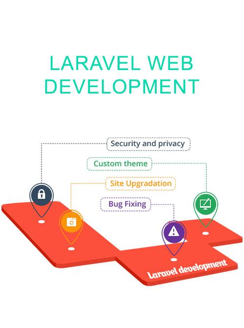 Choosing the Right PHP Framework for Codeigniter vs Laravel