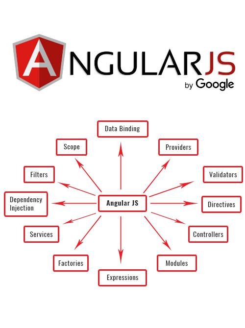 AngularJS Development Solutions