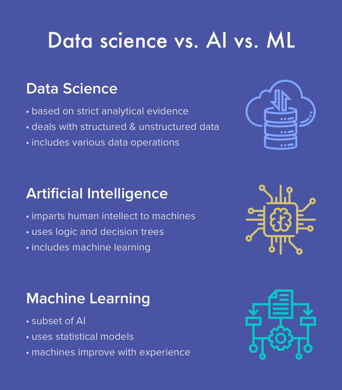 Data science vs. AI vs. ML