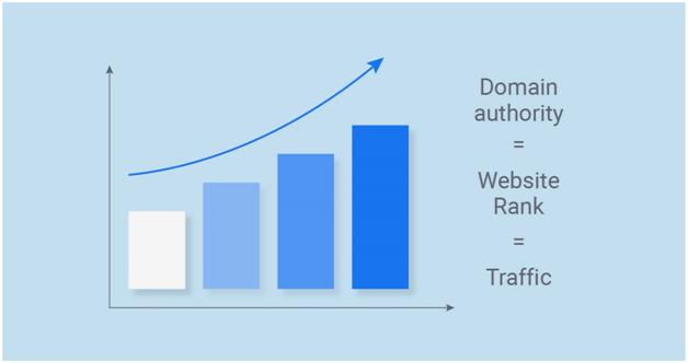 Domain Authority Analytics