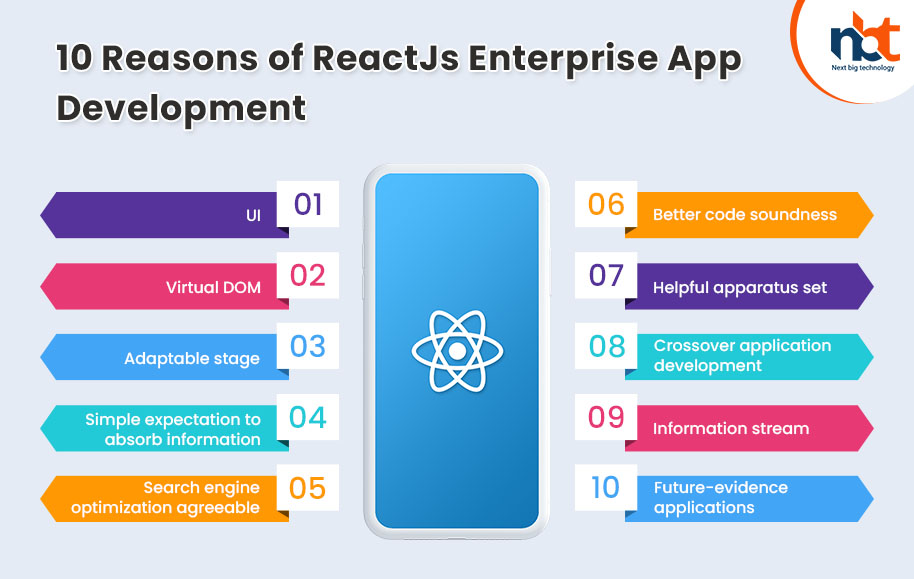 10 Reasons of ReactJs Enterprise App Development