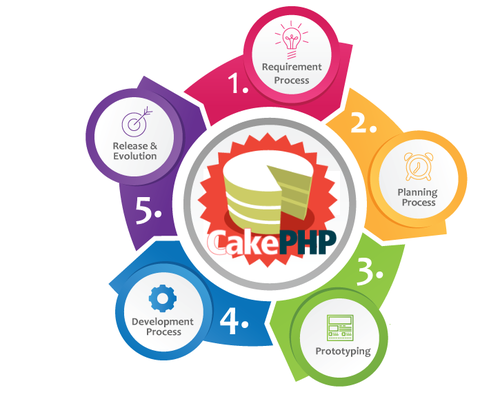 Cakephp Services