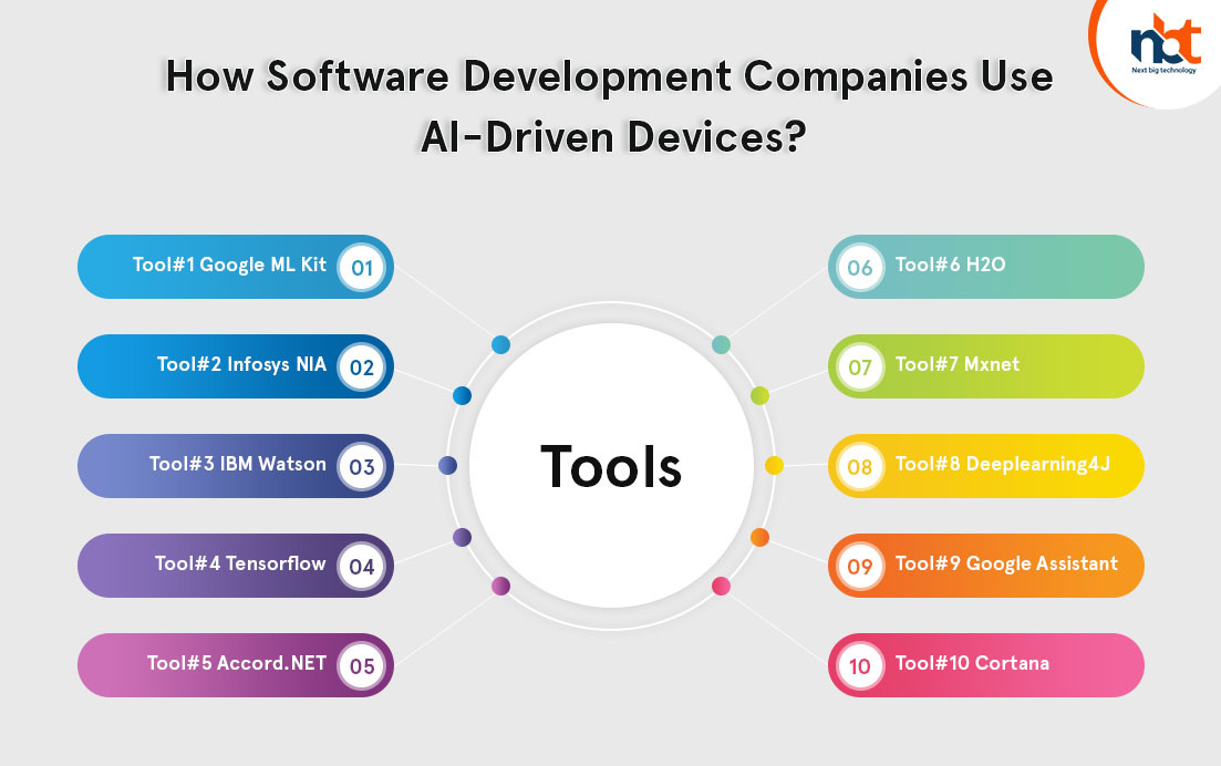 How Software Development Companies Use AI-Driven Devices