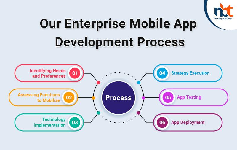 Our Enterprise Mobile App Development Process