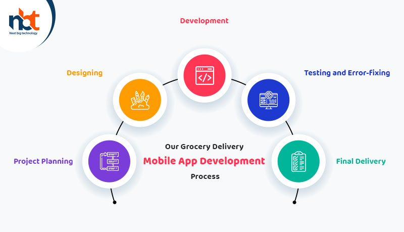 Our Grocery Delivery Mobile App Development Process