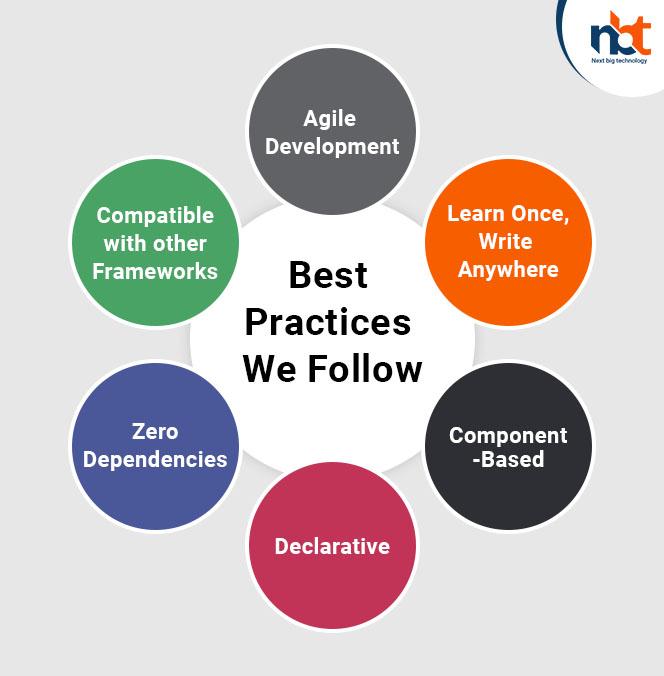 Best Practices We Follow