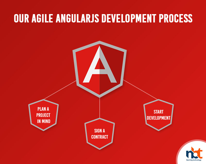 Looking For Top AngularJS Development Agency - Why Hire NBT