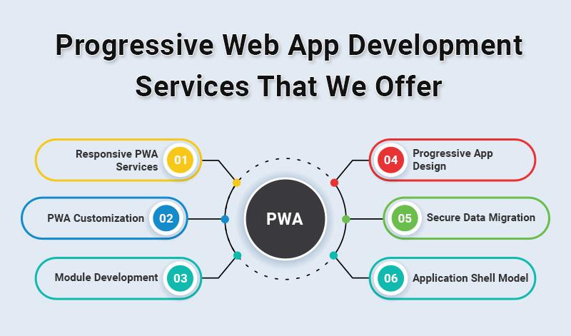 Progressive Web App Development Services That We Offer